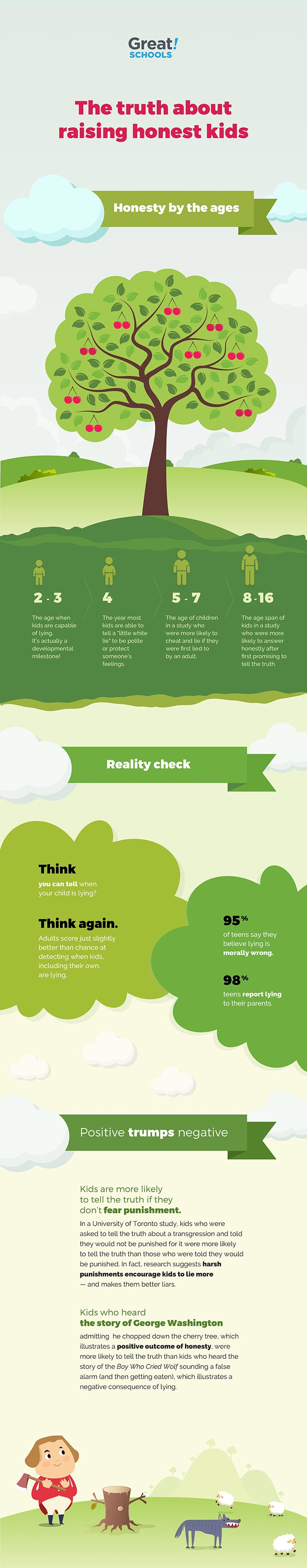 infographic-raising-honest-kids