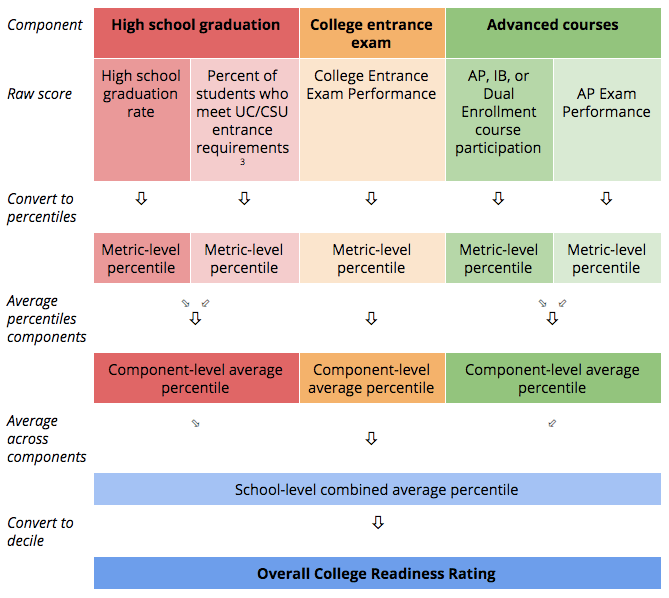 College Readiness Figure 1