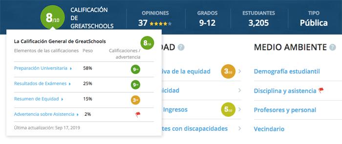 GreatSchools Summary Rating