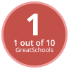 GreatSchools Rating: 1 out of 10.
