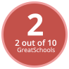 GreatSchools Rating: 2 out of 10.