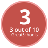 GreatSchools Rating: 3 out of 10.